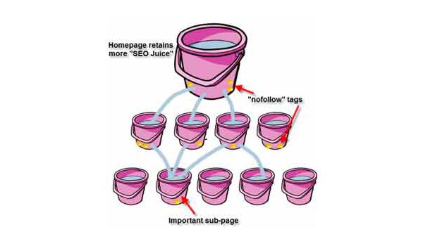BelajarSEO : Link Keluar Ibarat Ember Bocor web desain grafis