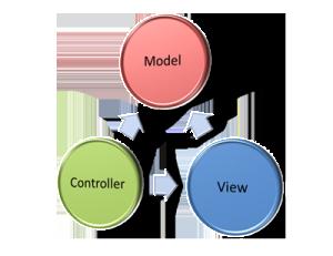 Lebih Jelas Mengenai MVC-Nya CodeIgniter & FrameWork PHP Lain