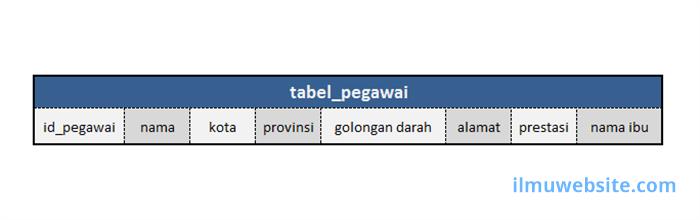 menyimpan array dalam database