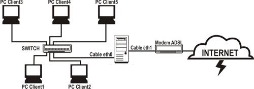 Konfigurasi Linux sebagai Gateway Internet